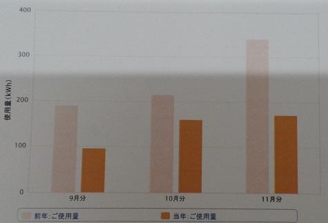 %e9%9b%bb%e6%b0%97%e4%bd%bf%e7%94%a8%e9%87%8f%e3%81%ae%e6%9c%88%e5%88%a5%e6%af%94%e8%bc%839%e6%9c%88%e3%80%9c11%e6%9c%88